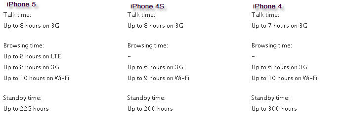 iphone5-vs-4s-vs-4-battery