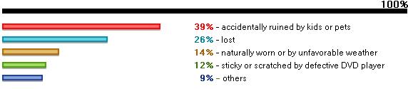 dvd copy software user survey